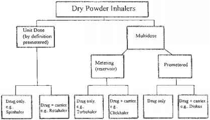 Different Types Dry Powder Inhaler