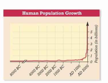 Human Population Growth Graph