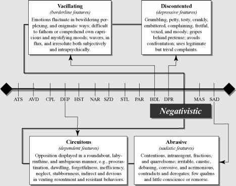 The Negativistic Passive Aggressive Personality ...